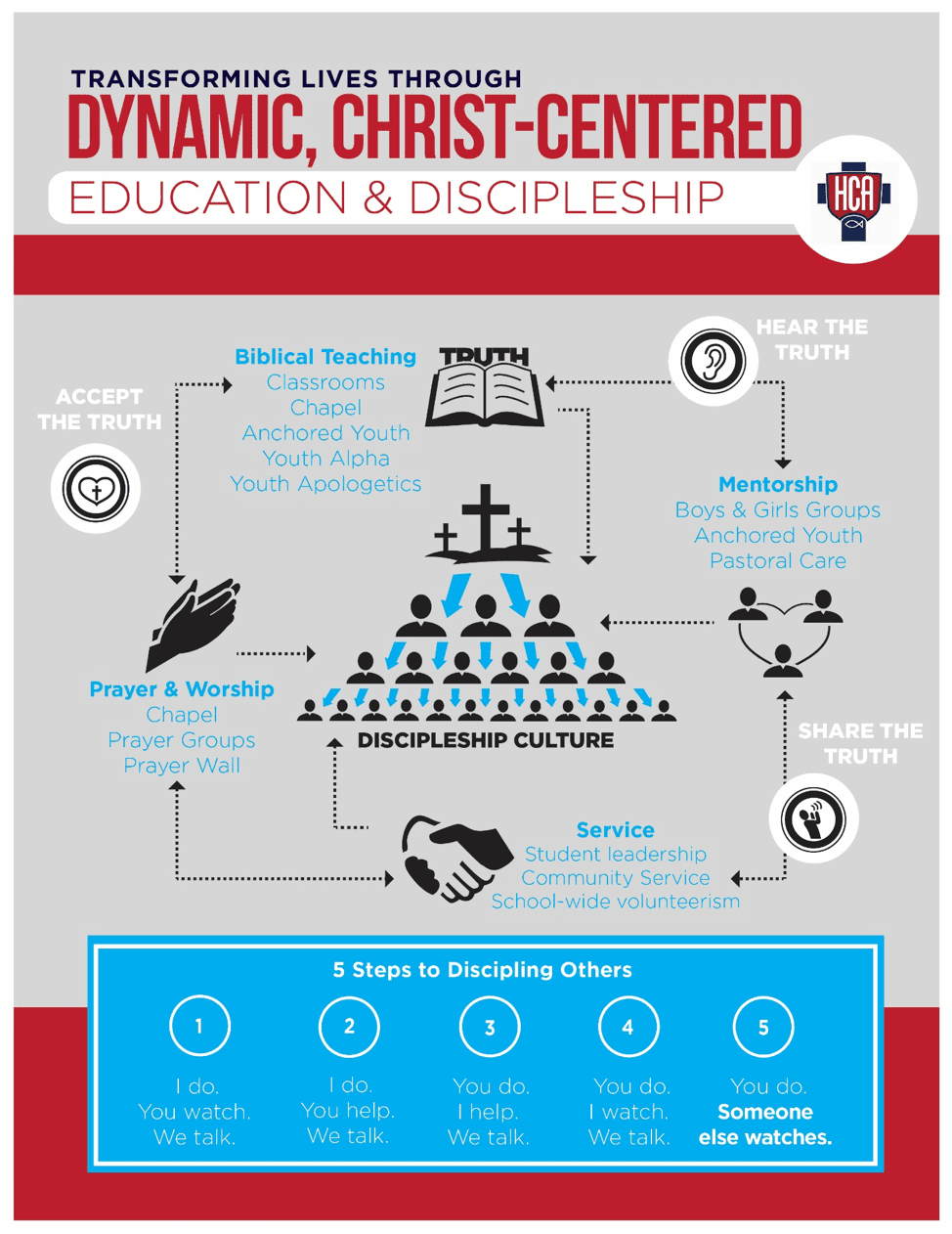 Infographic about education and discipleship